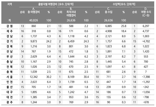 [표 2] 지역별 여행 수입과 수지 추정(모수 추정)