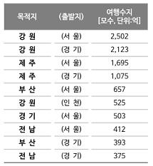 [표 3] 여행수지 TOP 10