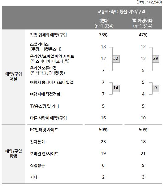 <표 2> 국내여행 예약 상황/경로