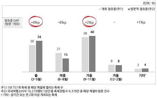[그림2] 지역축제 개최 및 방문 점유율