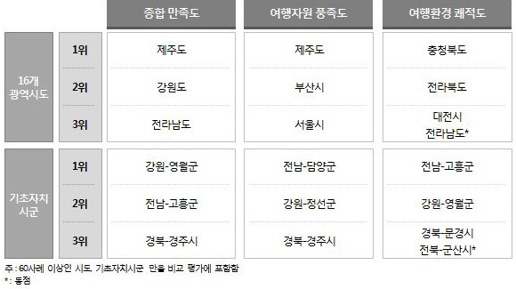<표 1> 주요 부문별 만족도 Top3