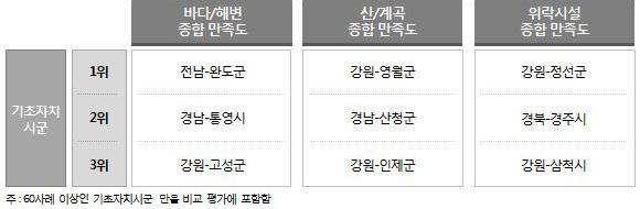 <표 2> 여행장소 유형별 종합 만족도 Top3