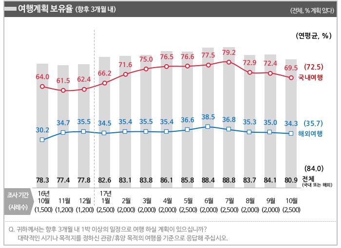 [그림1] 여행계획 보유율 추이 ('16년 11월~'17년 10월)