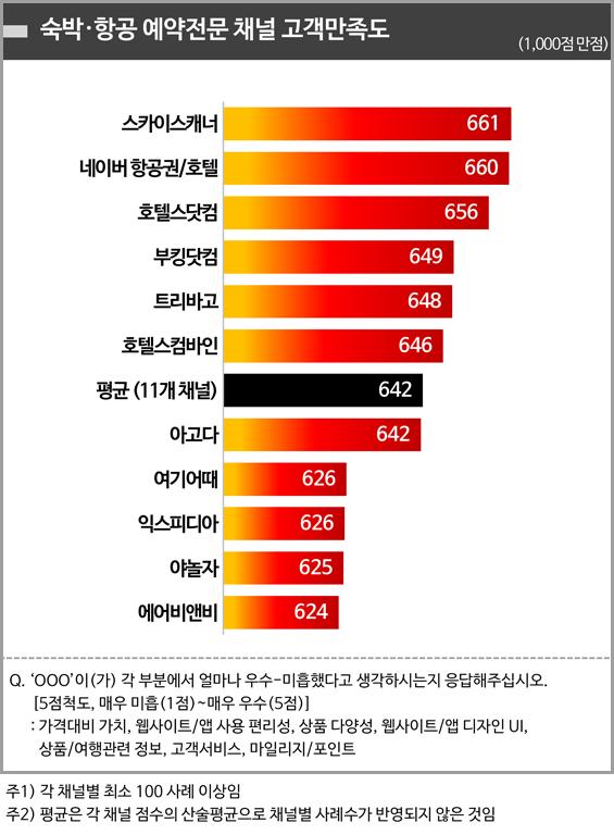 <그림1> 숙박·항공 예약전문 채널 고객만족도