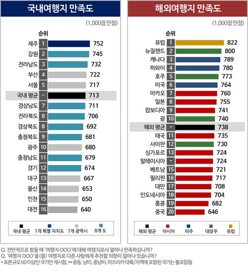 <그림1> 2017년 여행지 종합 만족도