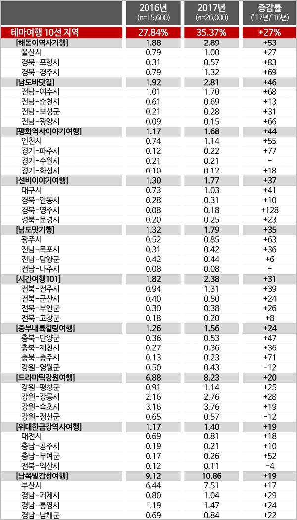 <첨부> 테마여행 10선 지역/시군별 여행 계획율 (3개월 내, 1박 이상)