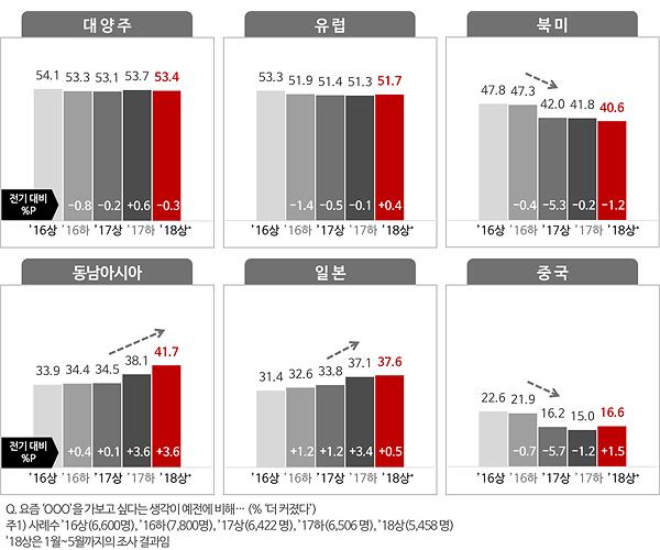 <그림1> 해외여행지 관심도(% '더 커졌다')