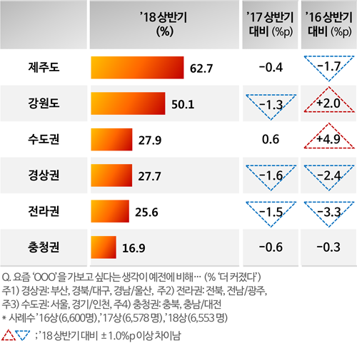 <그림1> '18 상 국내여행지 관심도 및 변화 (% '더 커졌다')