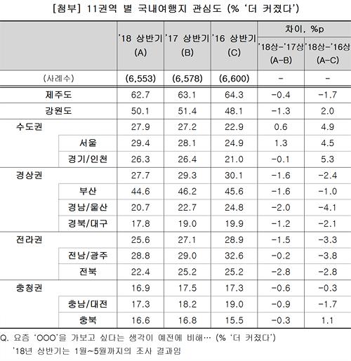 <첨부> 11권역 별 국내여행지 관심도 (% '더 커졌다')