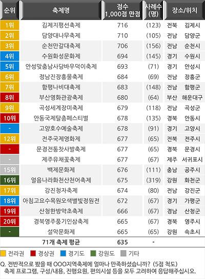 <표1> 2017년 지역축제 종합만족도, Top 20