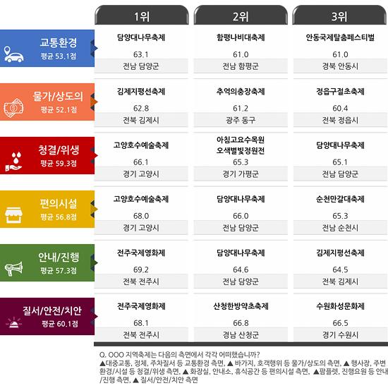 [그림2] 축제환경 쾌적도 부문 Top 3