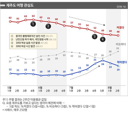 [그림2] '18년 5월~8월 제주도 여행관심도 (주단위)