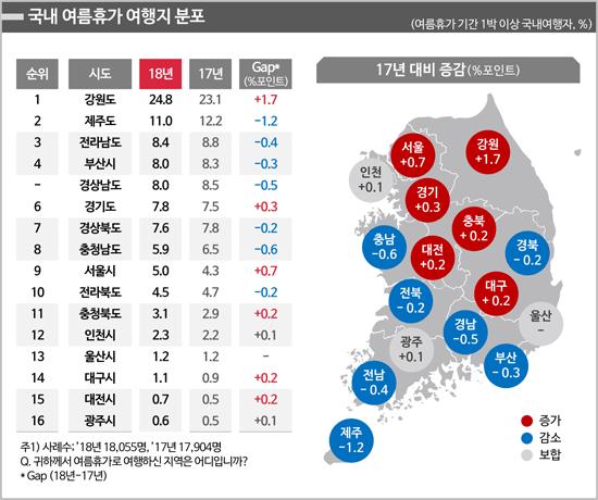 [그림2] 국내 여름휴가 여행지 분포