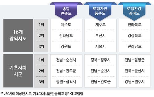 [표1] 주요 부문별 만족도 Top3