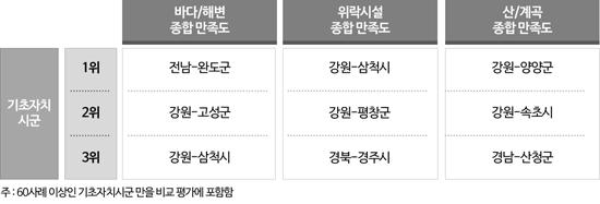 [표 2] 여행장소 유형별 종합 만족도 Top3