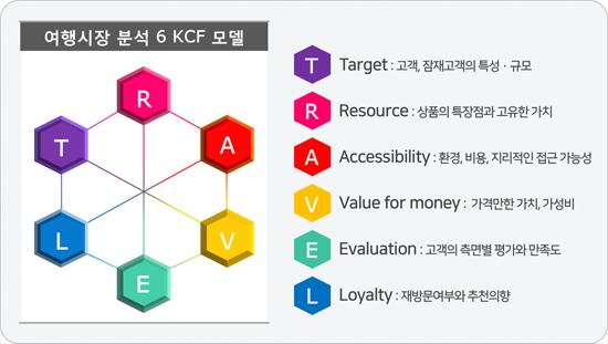 [그림1] 여행시장 분석 6 KCF 모델