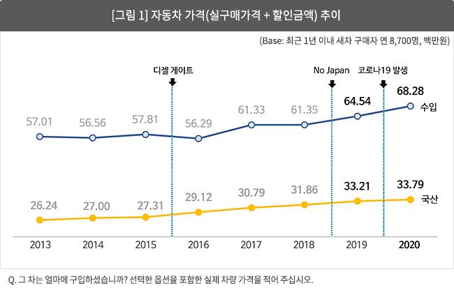 [그림 1] 자동차 가격(실구매가격 + 할인금액) 추이