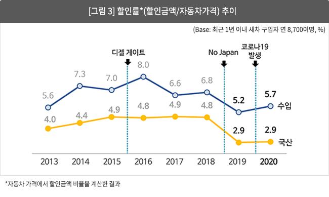 [그림 3] 할인률*(할인금액/자동차가격) 추이