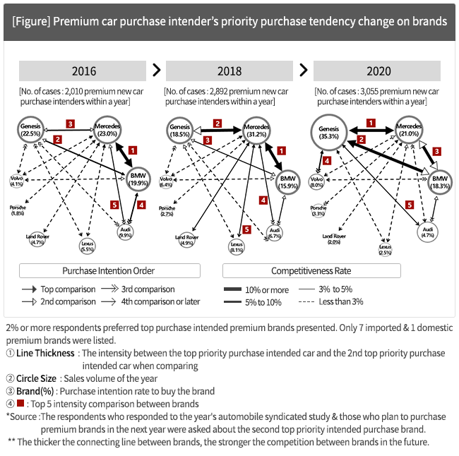 Premium car purchase intender's priority purchase tendency change on brands