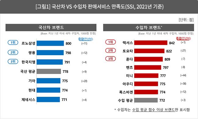 [그림 1] 국산차 vs 수입차 판매서비스 만족도(SSI, 2021년 기준)