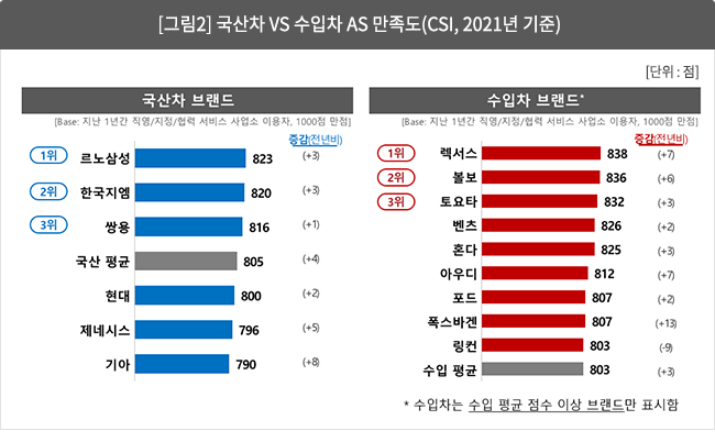 [그림 2] 국산차 vs 수입차 AS 만족도(CSI, 2021년 기준)