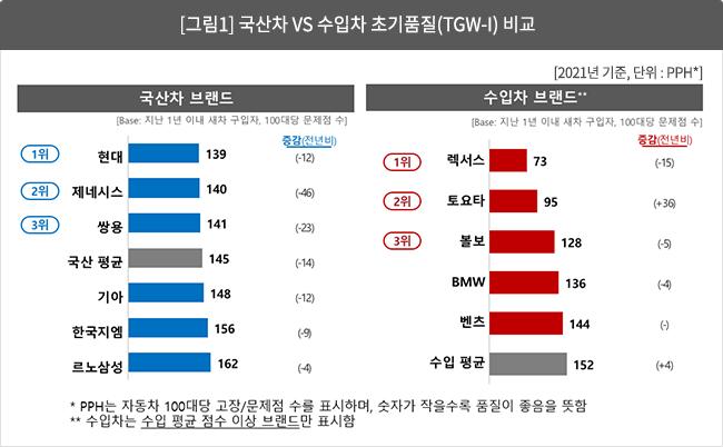 [그림 1]  국산차 vs 수입차 초기품질(TGW-i) 비교