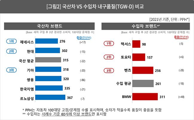 [그림 2] 국산차 vs 수입차 내구품질(TGW-d) 비교