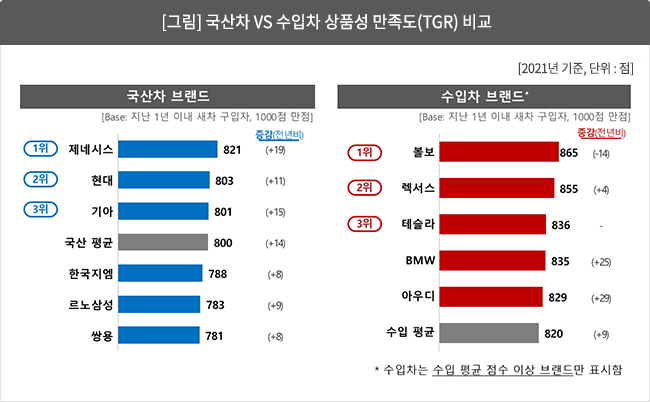 [그림 1]  국산차 vs 수입차 상품성 만족도(TGR) 비교