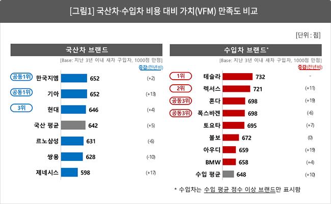 [그림 1] 국산차?수입차 비용 대비 가치(VFM) 만족도 비교