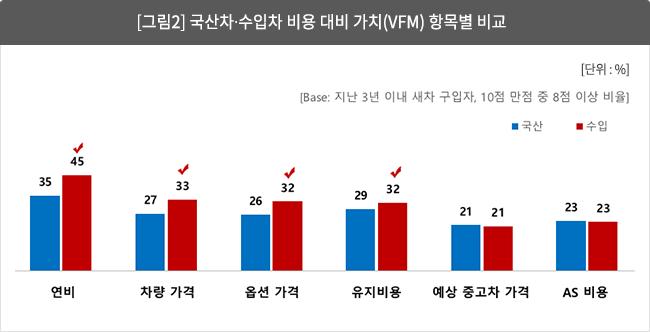 [그림 2] 국산차?수입차 비용 대비 가치(VFM) 항목별 비교
