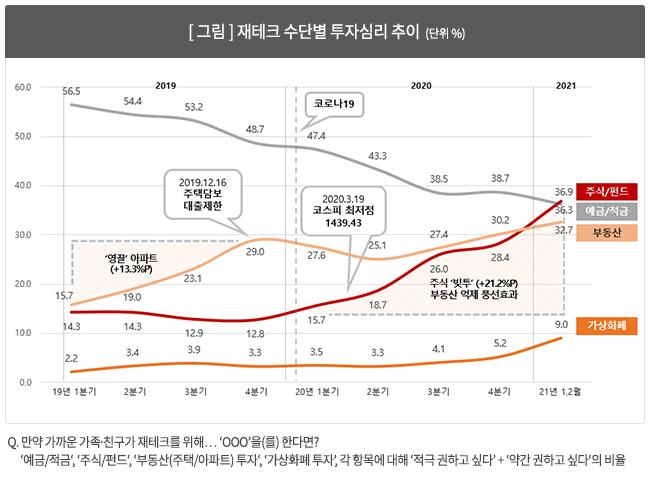 [그림] 재테크 수단별 투자심리 추이