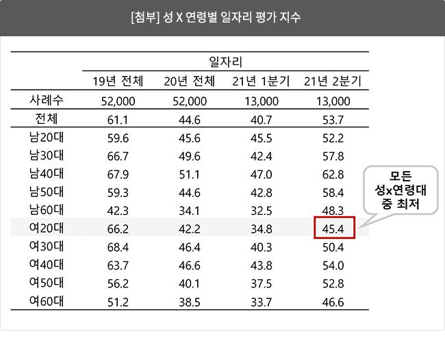 [첨부] 성 X 연령별 일자리 평가 지수