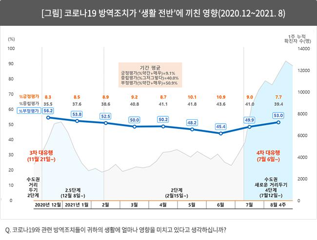 [그림] 코로나19 방역조치가 '생활 전반'에 끼친 영향(2020.12~2021.8)