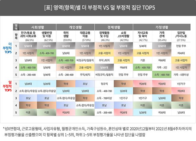 [표] 영역(항목)별 더 부정적 vs 덜 부정적 집단 Top5
