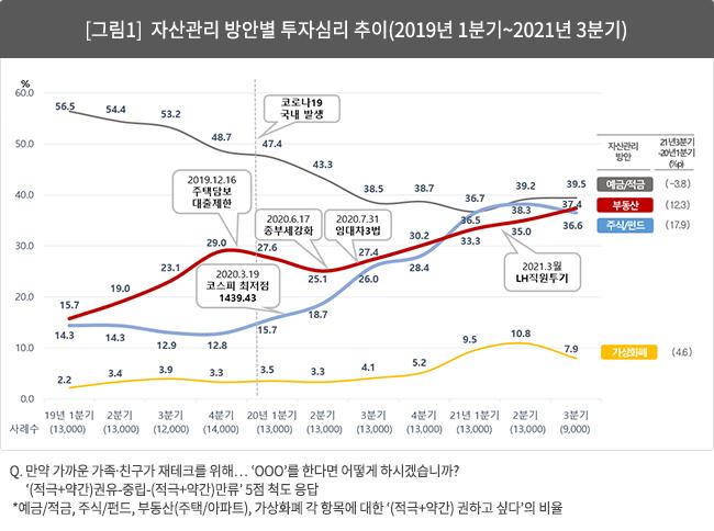 [그림1]  자산관리 방안별 투자심리 추이(2019년 1분기~2021년 3분기)