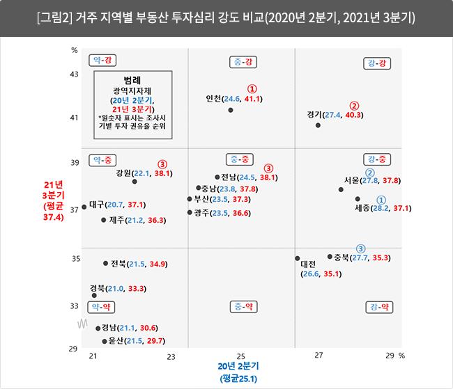 [그림2] 거주 지역별 부동산 투자심리 강도 비교(2020년 2분기, 2021년 3분기)