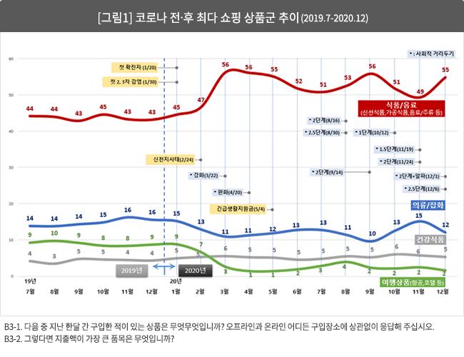 [그림1] 코로나 전?후 최다 쇼핑 상품군 추이 (2019.7-2020.12)