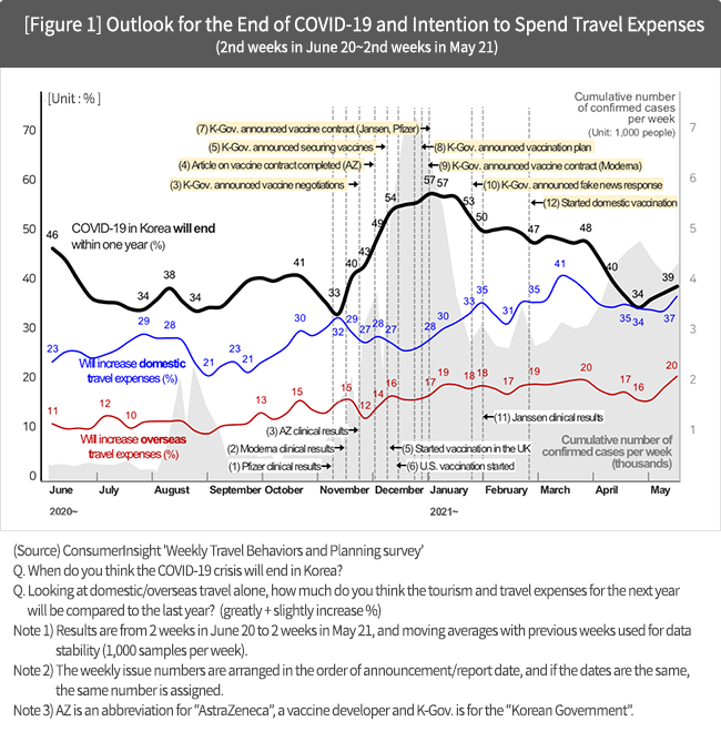 [Figure 1] Outlook for the End of COVID-19 and Intention to Spend Travel Expenses