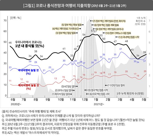 [그림1] 코로나 종식전망과 여행비 지출의향