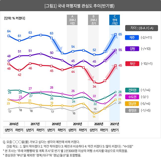 [그림 1] 국내 여행지별 관심도 추이(반기별)