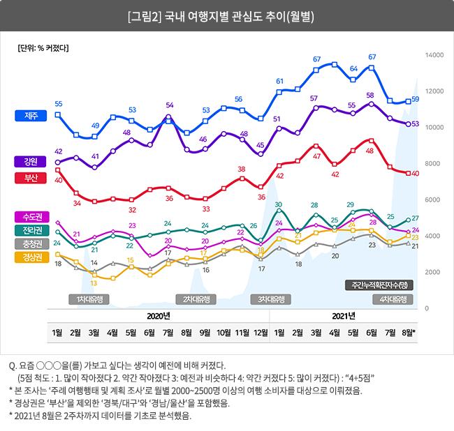 [그림 2] 국내 여행지별 관심도 추이(월별)