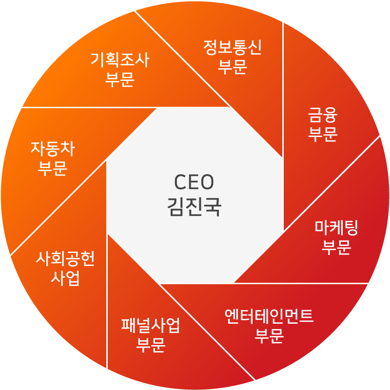 Organization : CEO. Kim, Jinkook Automobile Industry / Syndicated Studies / IT Industry / Financial Industry / CSR(Corporate Social Responsibility)/ Online Research Services / Entertainment & Media / Marketing